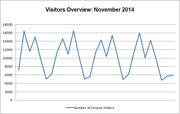 Visitor Overview